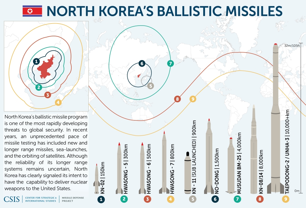 North_Korean_Missiles