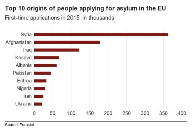 88578063_chart_top10_origins_of_asylum_seekers_2015