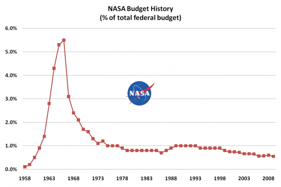 NASA graph.png