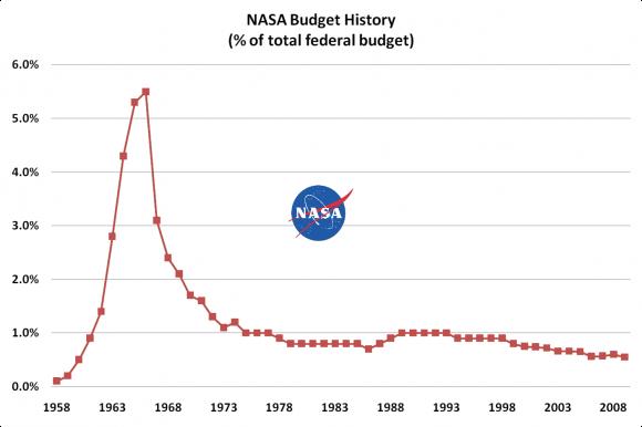 NASA graph.png