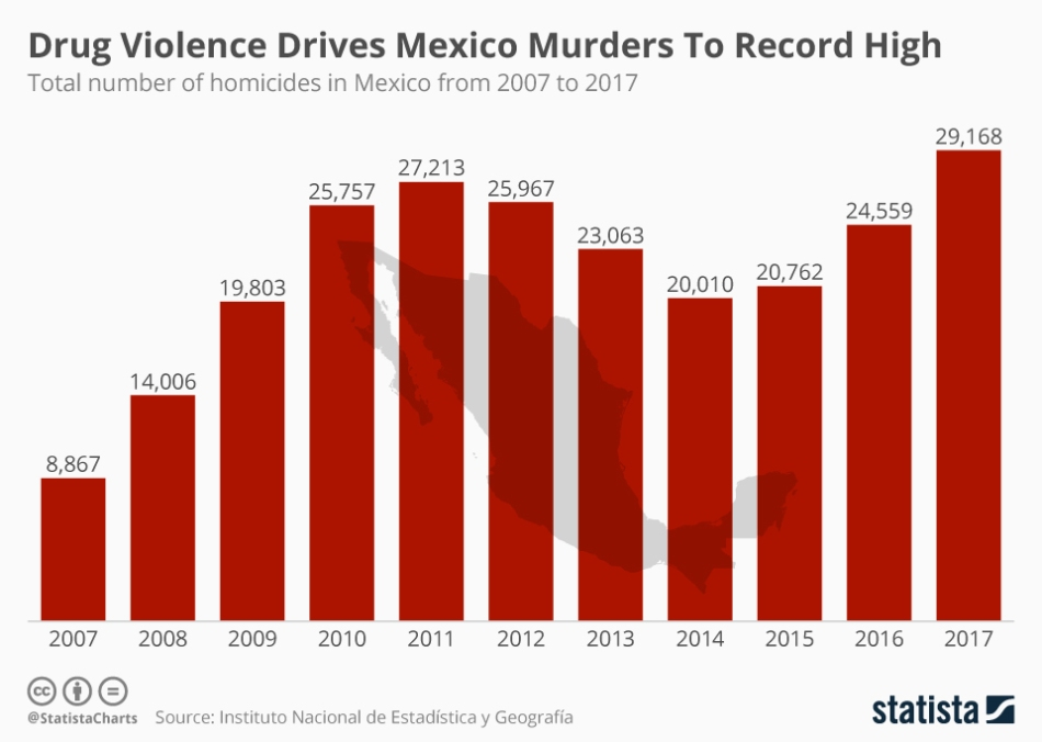Cartel Violence Graph