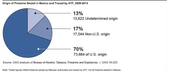 Firearms seized Mexico